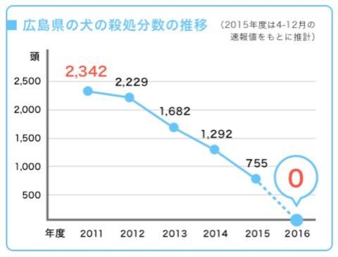 犬の殺処分ゼロ目指す日本最大NPOに捜査が入った理由 命守るため覚悟の全頭引き受け_4.jpg