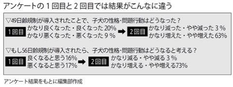 """スクープ! ペットの販売規制で業界団体がデータ""""改ざん""""か_2.jpg"""