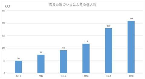 奈良公園のシカによるけが人が過去最悪 2018年度、奈良公園のシカで200人以上が負傷 けが理由の6割以上が「鹿せんべい」での餌付け 3.jpg