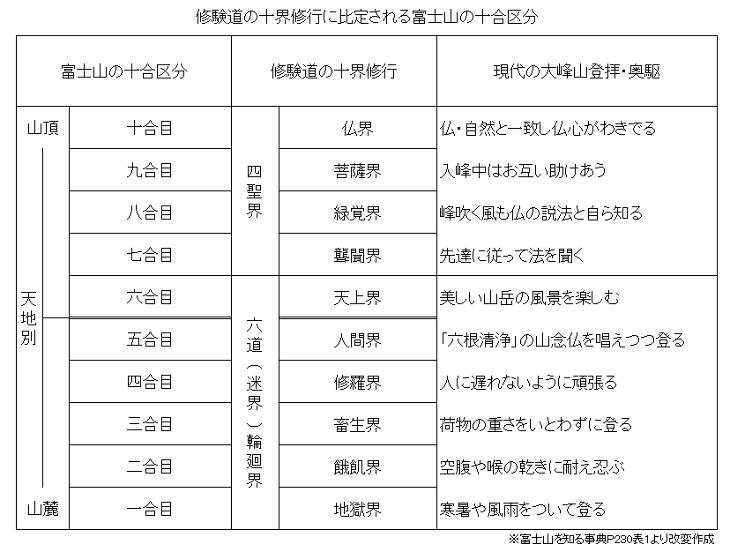 「修験道の十界修行に比定される富士山の十合区分」表