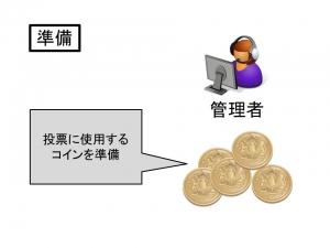ビットコインを応用した投票システム準備