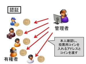 ビットコインを応用した投票システム