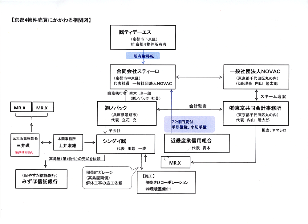 武富士小畑管財人とヤメ検