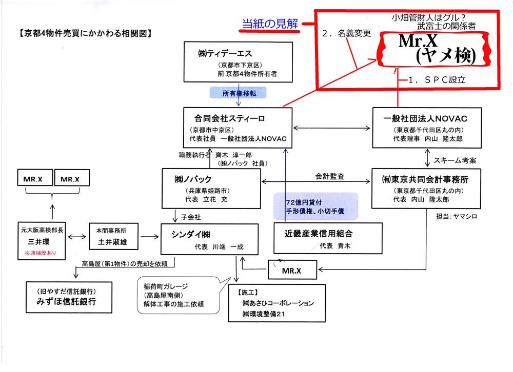 武富士京都物件SPC小畑管財人