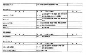 有川志津雄氏の病院コンサルティング実績(自称)