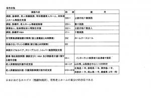 有川志津雄氏、病院設立支援と自称しているが・・・