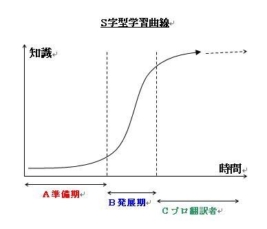 S字型学習曲線