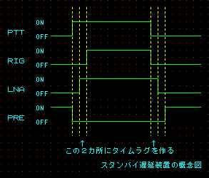 スタンバイ遅延装置概念図