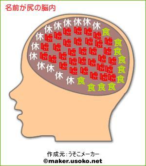 脳内メーカー 尻