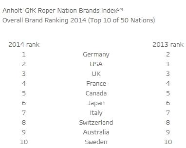 国家ブランド指数ランキング2014