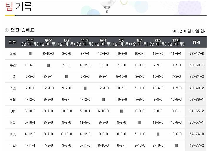 大韓民国プロ野球の昨シーズンの...