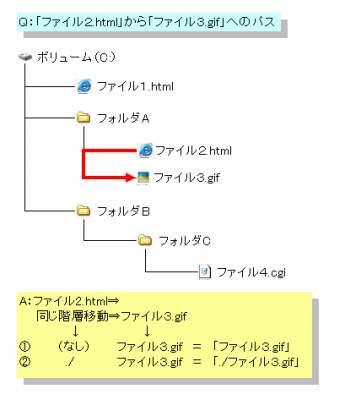 相対パス例1