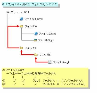 相対パス例4