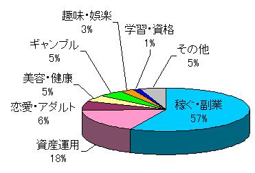 情報商材売れ筋カテゴリ