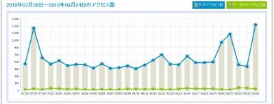 8月のアクセスグラフ