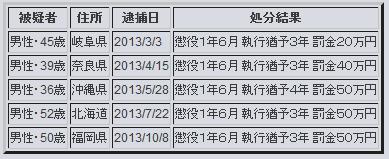 FC2動画アップロード逮捕者