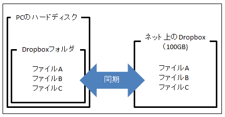 Dropboxの説明図1