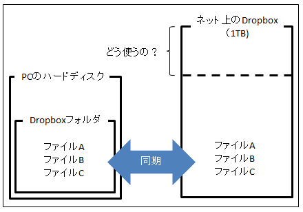 Dropboxの説明図2