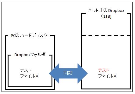 Dropboxの説明図3