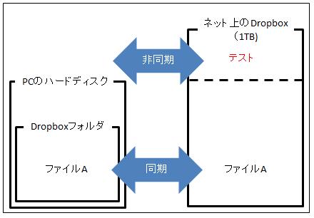 Dropboxの説明図4