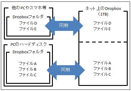 Dropboxの説明図5