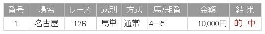 201200622_名古屋でら馬スプリント1