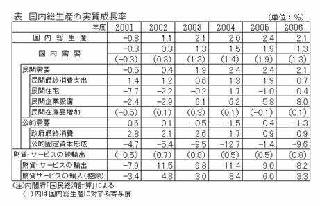 国内総生産の実質成長率