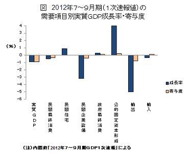 需要項目別実質GDP成長率・寄与度