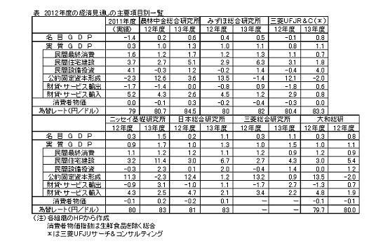 2012年度の経済見通しの主要項目別一覧