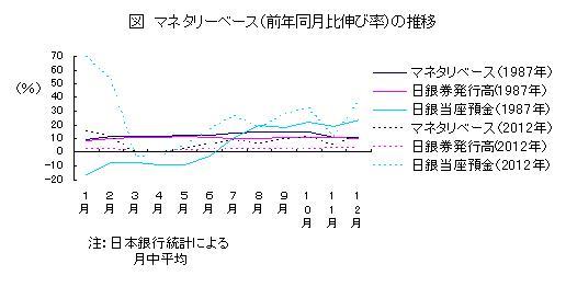 マネタリーベース(前年同月比伸び率)の推移