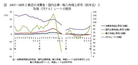 2007〜08年と最近の消費者・国内企業・輸入物価上昇率(前年比)と為替(対ドル)レートの推移