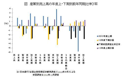 産業別売上高の年度上・下期別前年同期比伸び率