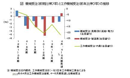 機械受注(前期比伸び率)と工作機械受注(前年比伸び率)の推移