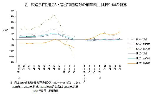製造部門別投入・産出物価指数の前年同月比伸び率の推移