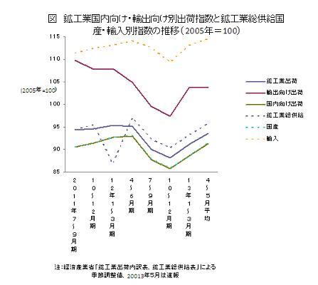 鉱工業国内向け・輸出向け別出荷指数と鉱工業総供給国産・輸入別指数の推移(2005年=100)