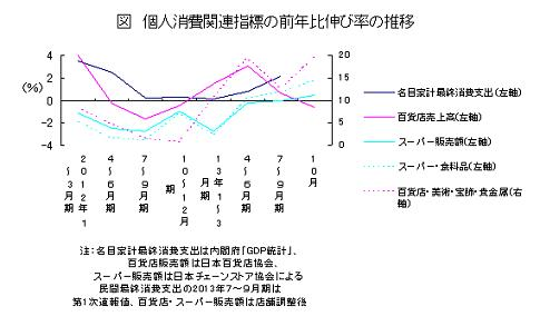 個人消費関連指標の前年比伸び率の推移