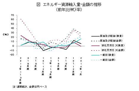 エネルギー資源輸入量・金額の推移 (前年比伸び率)