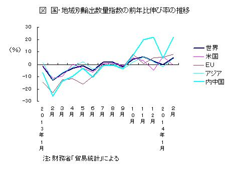 国・地域別輸出数量指数の前年比伸び率の推移
