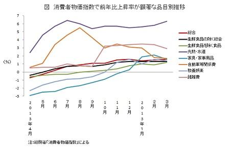 消費者物価指数で前年比上昇率が顕著な品目別推移