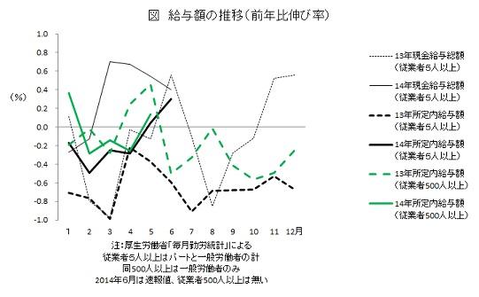 給与額の推移(前年比伸び率)