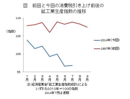 前回と今回の消費税引き上げ前後の鉱工業生産指数の推移