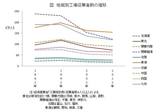 地域別工場従業員数の推移
