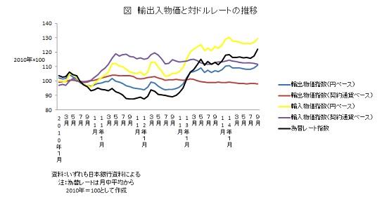 輸出入物価と対ドルレートの推移