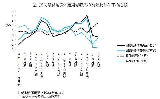 民間最終消費と雇用者収入の前年比伸び率の推移