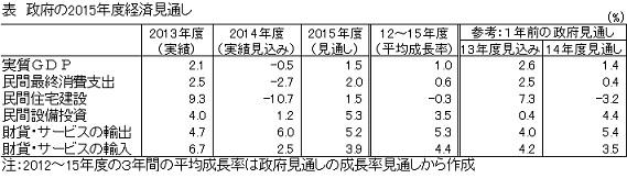 政府の2015年度経済見通し