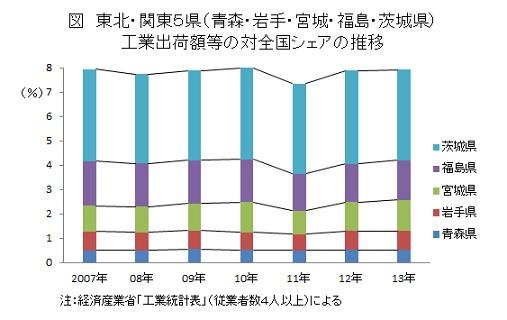 図 東北・関東5県(青森・岩手・宮城・福島・茨城県)工業出荷額等の対全国シェアの推移