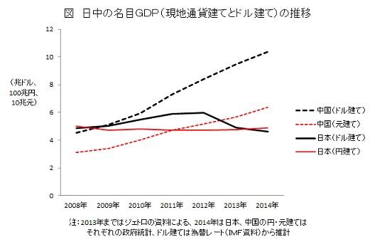 日中の名目GDP(現地通貨建てとドル建て)の推移