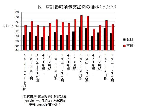 家計最終消費支出額の推移(原系列)