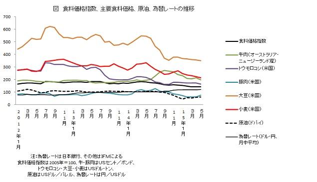 食料価格指数、主要食料価格、原油、為替レートの推移