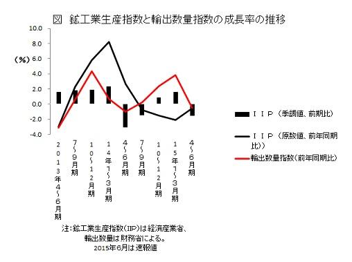 鉱工業生産指数と輸出数量指数の成長率の推移
